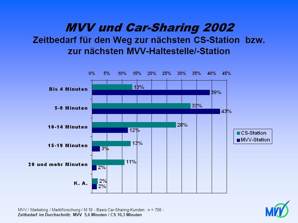 MVV und Car-Sharing 2002 Zeitbedarf für den Weg zur nächsten CS-Station bzw. zur nächsten MVV-Haltestelle/-Station