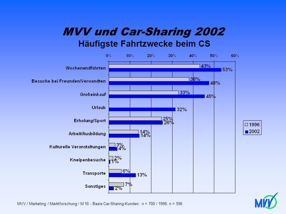 MVV und Car-Sharing 2002 Häufigste Fahrtzwecke beim CS