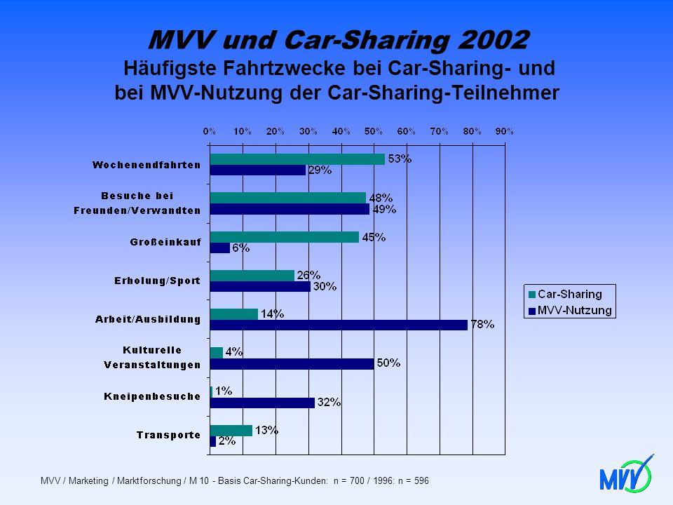 MVV und Car-Sharing 2002 Häufigste Fahrtzwecke bei Car-Sharing- und bei MVV-Nutzung der Car-Sharing-Teilnehmer