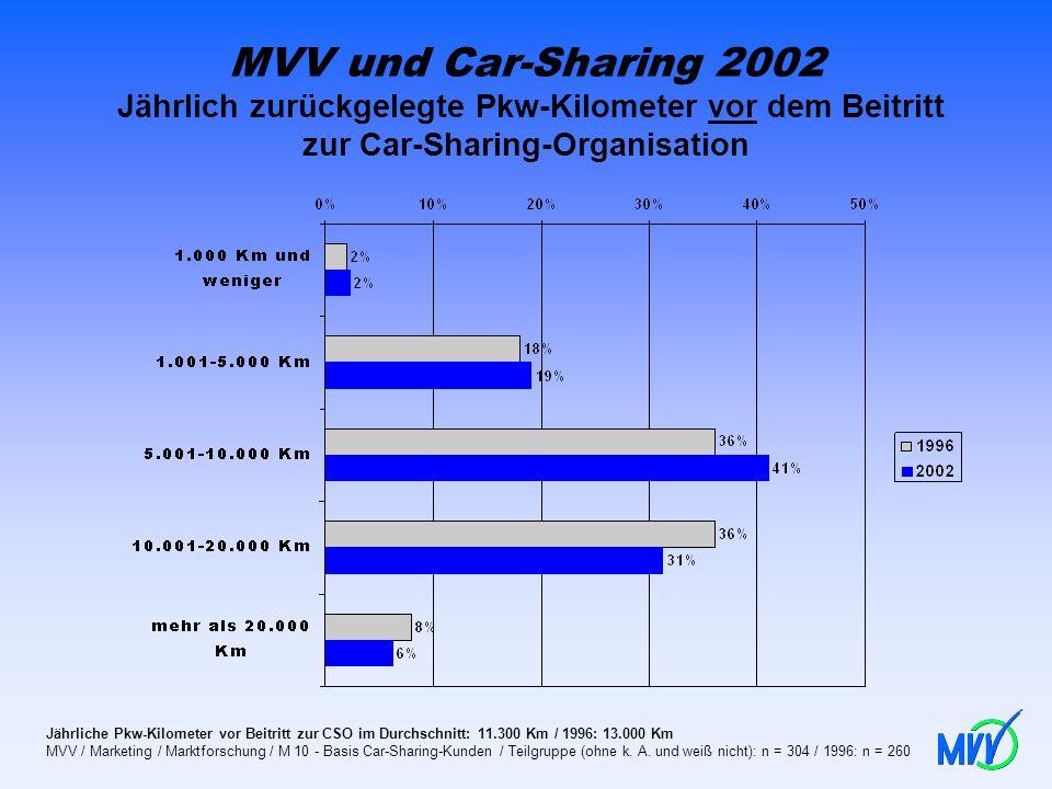 MVV und Car-Sharing 2002 Jährlich zurückgelegte Pkw-Kilometer vor dem Beitritt zur Car-Sharing-Organisation