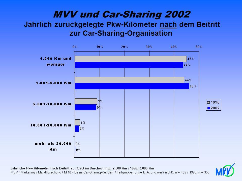 MVV und Car-Sharing 2002 Jährlich zurückgelegte Pkw-Kilometer nach dem Beitritt zur Car-Sharing-Organisation