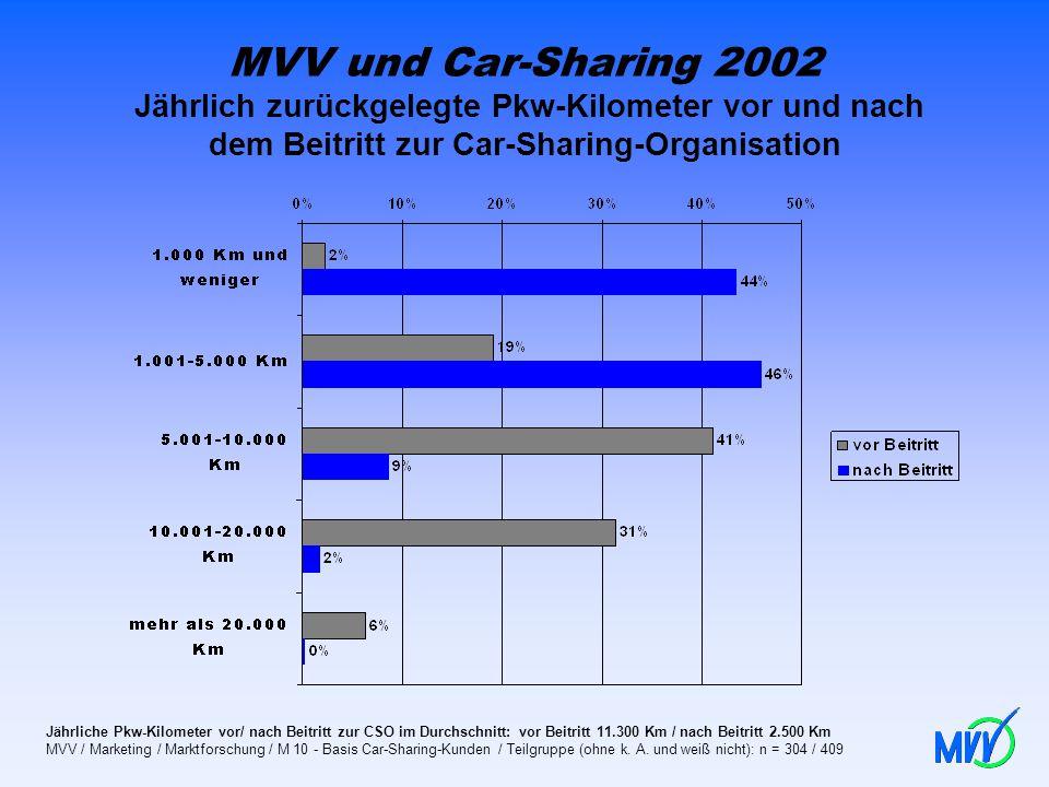 MVV und Car-Sharing 2002 Jährlich zurückgelegte Pkw-Kilometer vor und nach dem Beitritt zur Car-Sharing-Organisation