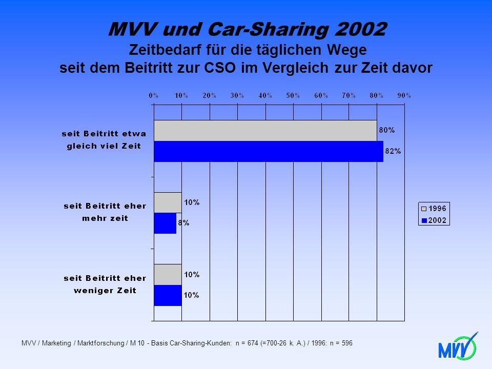 MVV und Car-Sharing 2002 Zeitbedarf für die täglichen Wege seit dem Beitritt zur CSO im Vergleich zur Zeit davor
