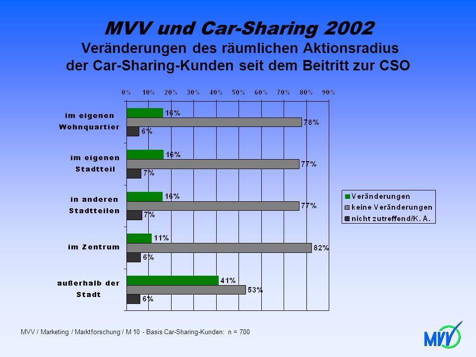 MVV und Car-Sharing 2002 Veränderungen des räumlichen Aktionsradius der Car-Sharing-Kunden seit dem Beitritt zur CSO