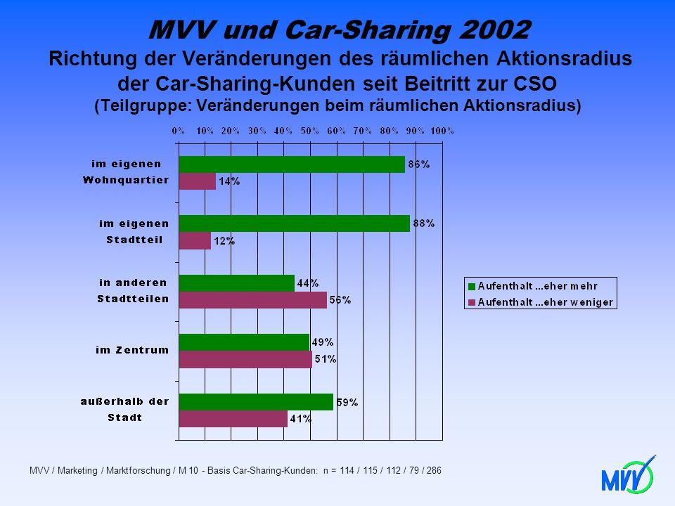 MVV und Car-Sharing 2002 Richtung der Veränderungen des räumlichen Aktionsradius der Car-Sharing-Kunden seit Beitritt zur CSO (Teilgruppe: Veränderungen beim räumlichen Aktionsradius)