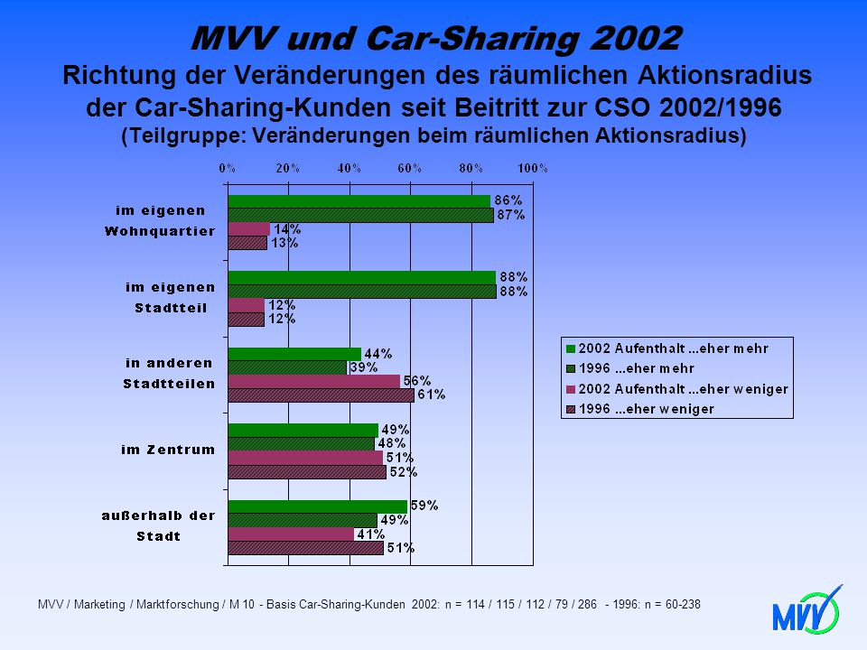 MVV und Car-Sharing 2002 Richtung der Veränderungen des räumlichen Aktionsradius der Car-Sharing-Kunden seit Beitritt zur CSO 2002/1996 (Teilgruppe: Veränderungen beim räumlichen Aktionsradius)