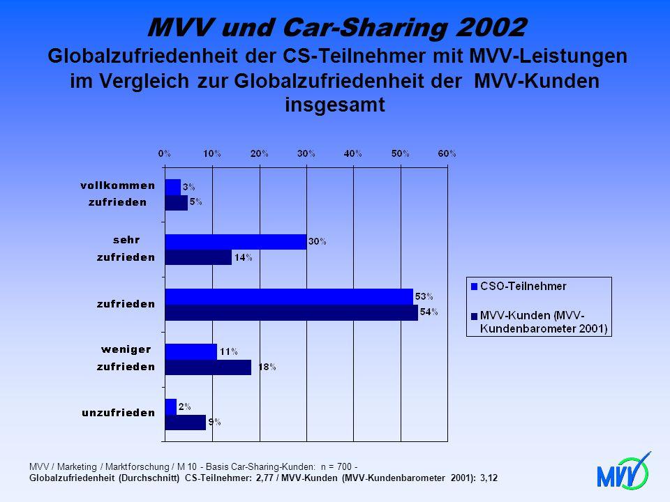 MVV und Car-Sharing 2002 Globalzufriedenheit der CS-Teilnehmer mit MVV-Leistungen im Vergleich zur Globalzufriedenheit der MVV-Kunden insgesamt