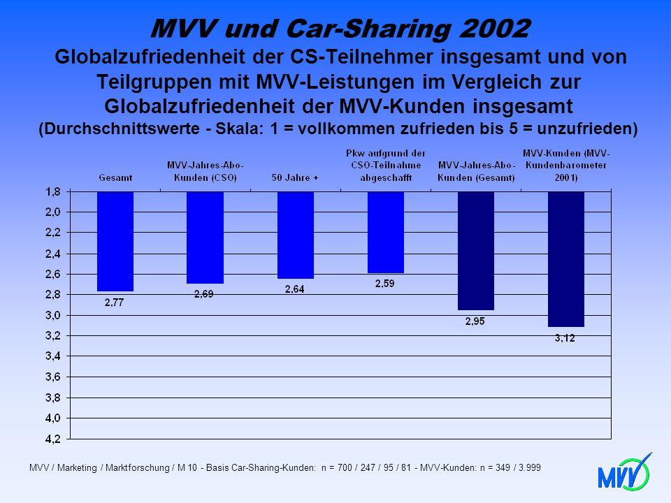 MVV und Car-Sharing 2002 Globalzufriedenheit der CS-Teilnehmer insgesamt und von Teilgruppen mit MVV-Leistungen im Vergleich zur Globalzufriedenheit der MVV-Kunden insgesamt (Durchschnittswerte - Skala: 1 = vollkommen zufrieden bis 5 = unzufrieden)