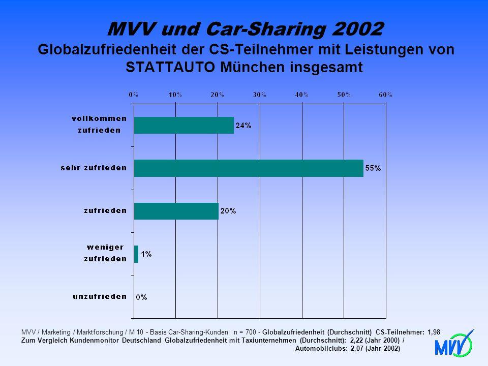 MVV und Car-Sharing 2002 Globalzufriedenheit der CS-Teilnehmer mit Leistungen von STATTAUTO München insgesamt