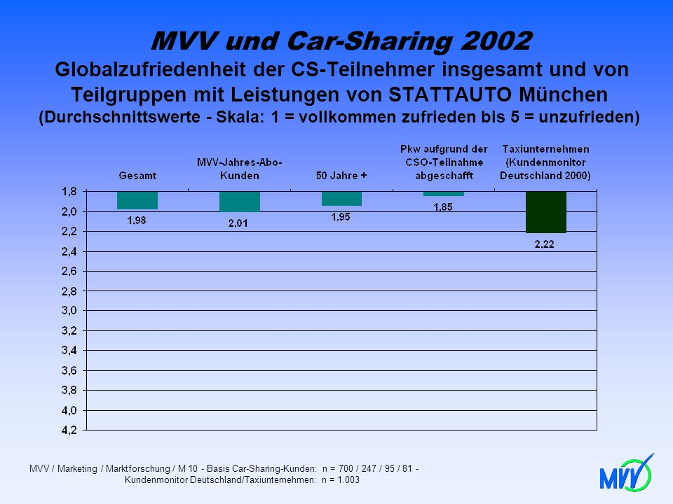 MVV und Car-Sharing 2002 Globalzufriedenheit der CS-Teilnehmer insgesamt und von Teilgruppen mit Leistungen von STATTAUTO München (Durchschnittswerte - Skala: 1 = vollkommen zufrieden bis 5 = unzufrieden)