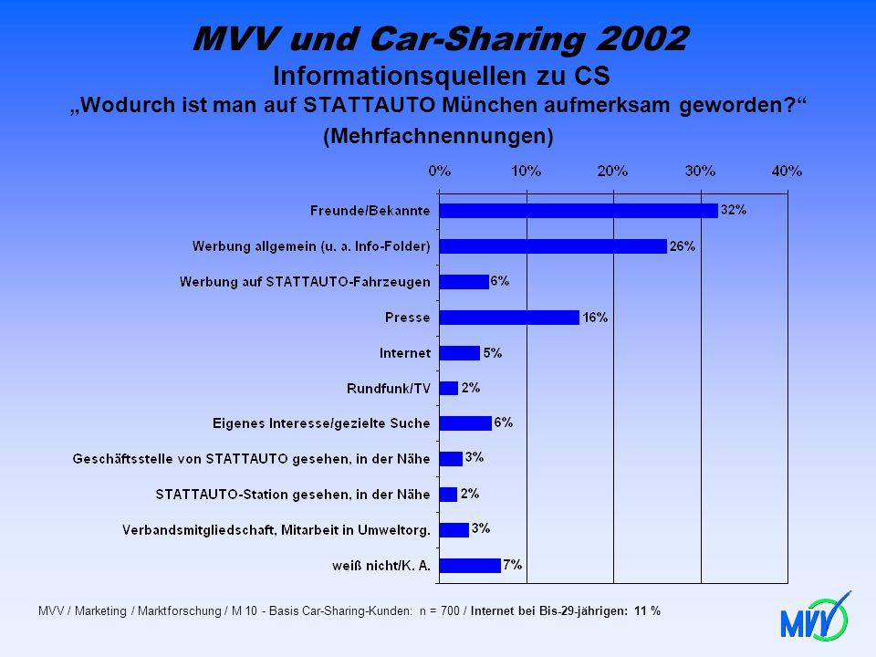 """MVV und Car-Sharing 2002 Informationsquellen zu CS """"Wodurch ist man auf STATTAUTO München aufmerksam geworden (Mehrfachnennungen)"""