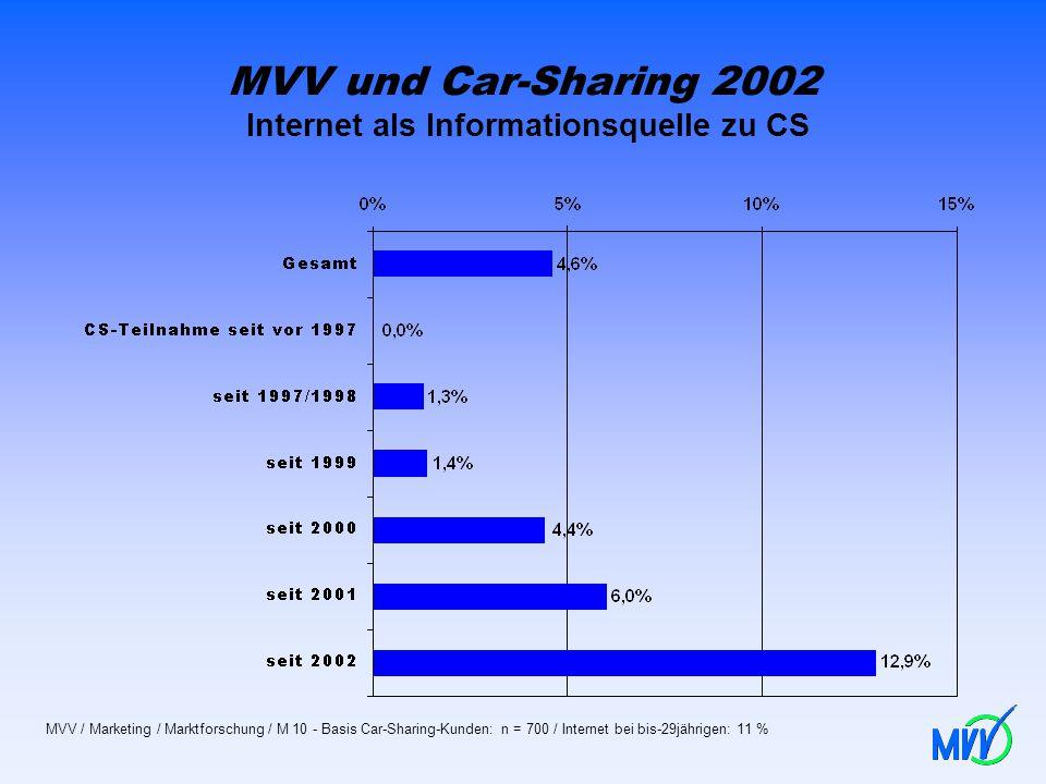 MVV und Car-Sharing 2002 Internet als Informationsquelle zu CS
