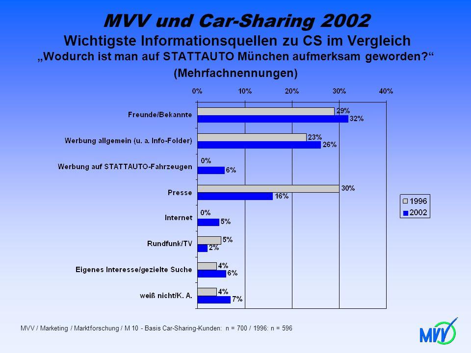 """MVV und Car-Sharing 2002 Wichtigste Informationsquellen zu CS im Vergleich """"Wodurch ist man auf STATTAUTO München aufmerksam geworden (Mehrfachnennungen)"""