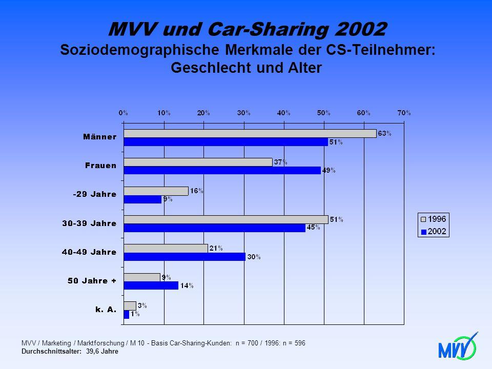 MVV und Car-Sharing 2002 Soziodemographische Merkmale der CS-Teilnehmer: Geschlecht und Alter