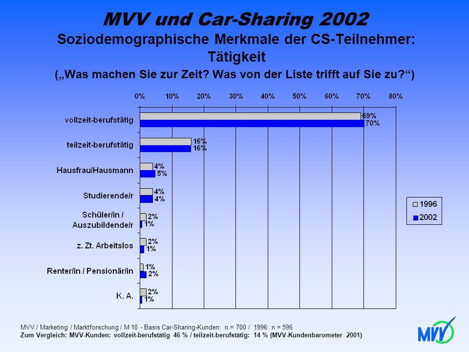 """MVV und Car-Sharing 2002 Soziodemographische Merkmale der CS-Teilnehmer: Tätigkeit (""""Was machen Sie zur Zeit Was von der Liste trifft auf Sie zu )"""