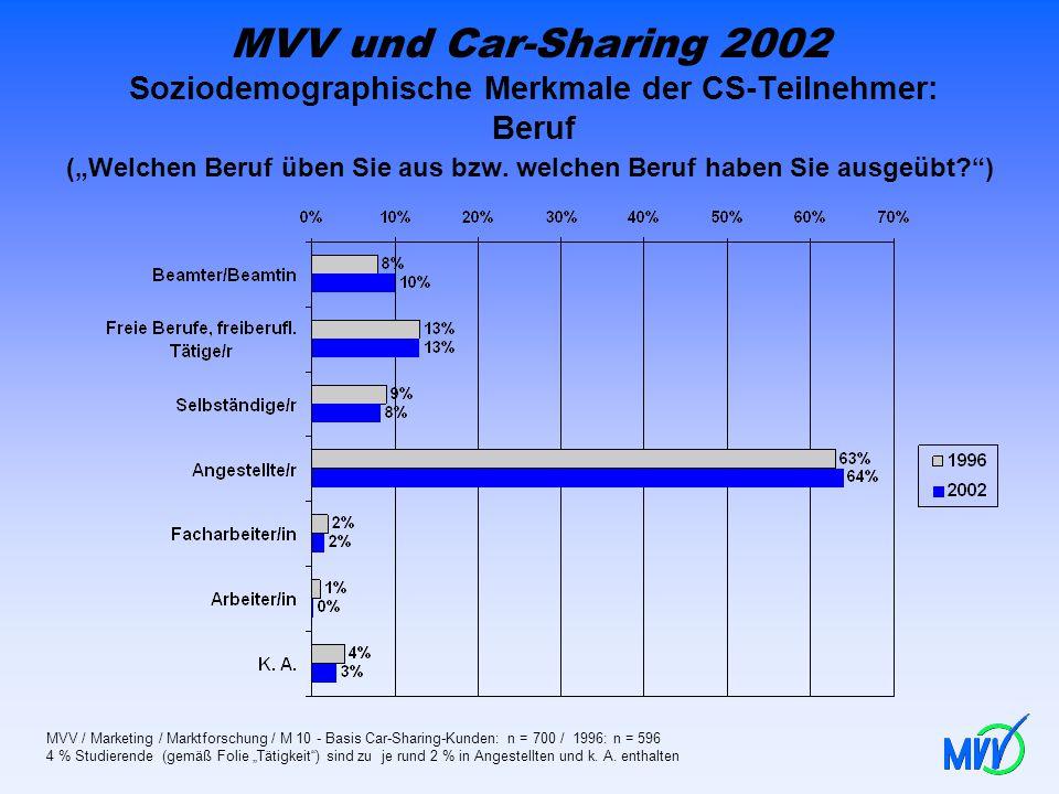 """MVV und Car-Sharing 2002 Soziodemographische Merkmale der CS-Teilnehmer: Beruf (""""Welchen Beruf üben Sie aus bzw. welchen Beruf haben Sie ausgeübt )"""