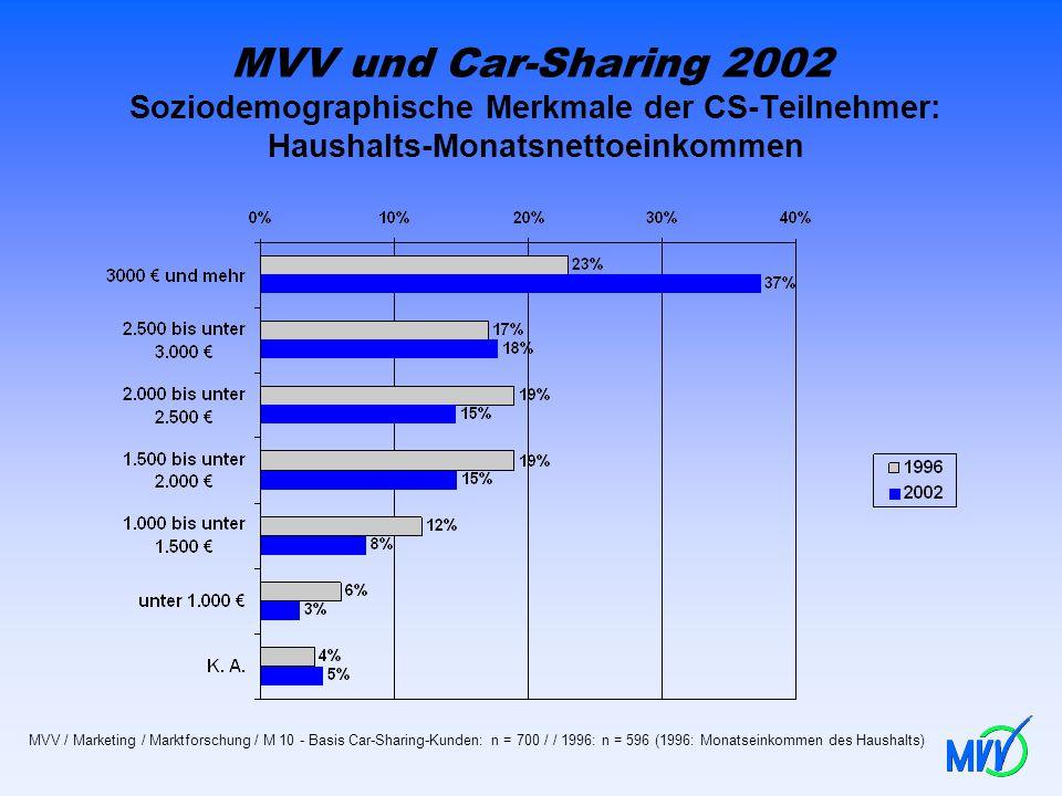 MVV und Car-Sharing 2002 Soziodemographische Merkmale der CS-Teilnehmer: Haushalts-Monatsnettoeinkommen