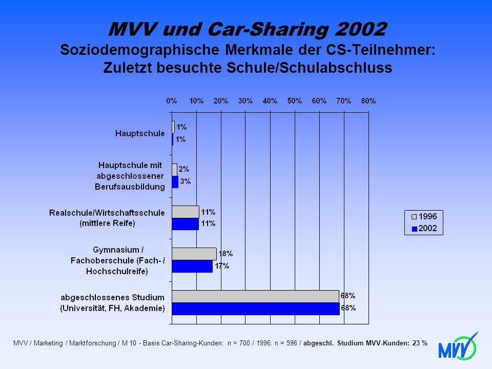 MVV und Car-Sharing 2002 Soziodemographische Merkmale der CS-Teilnehmer: Zuletzt besuchte Schule/Schulabschluss