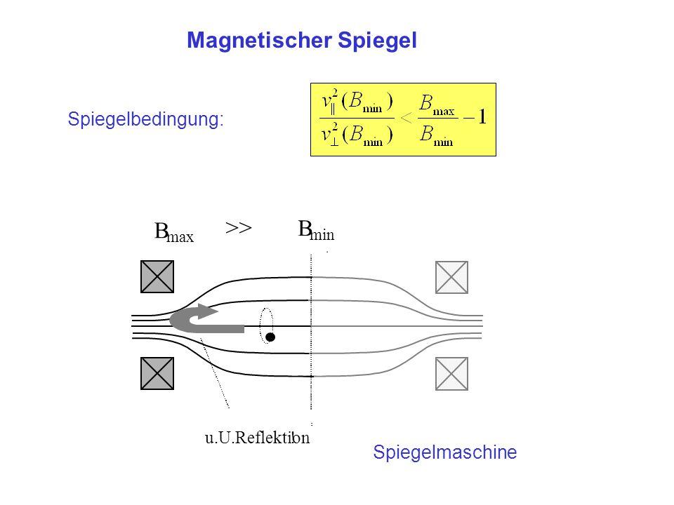 B >> B Magnetischer Spiegel Spiegelbedingung: Spiegelmaschine