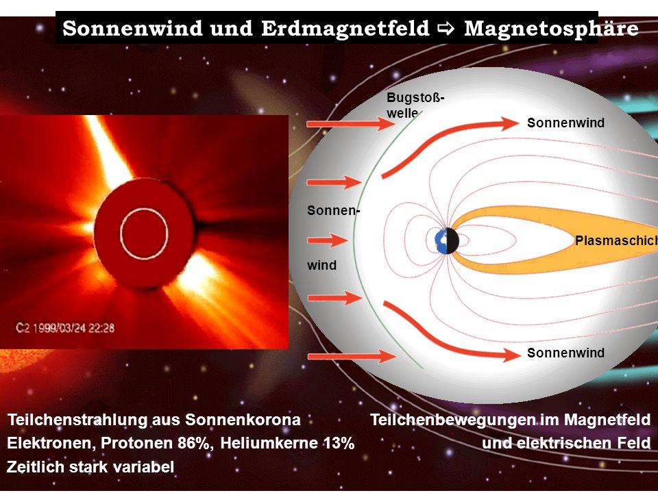 Sonnenwind und Erdmagnetfeld  Magnetosphäre
