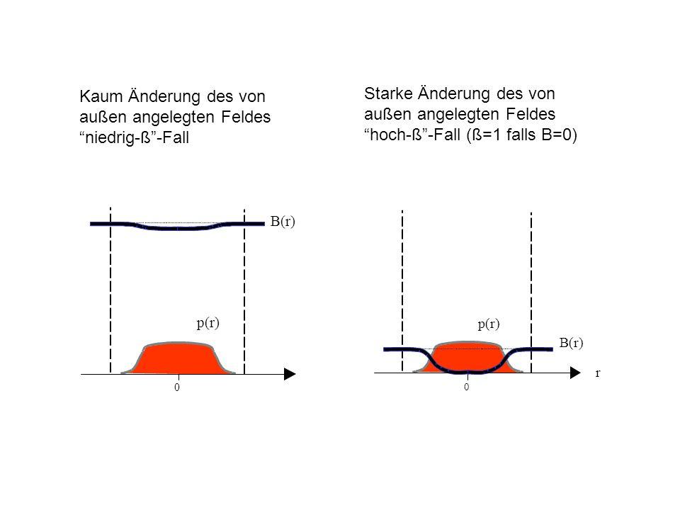 Kaum Änderung des von außen angelegten Feldes niedrig-ß -Fall