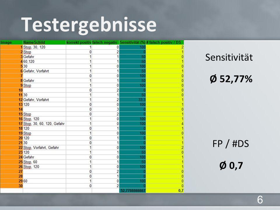 Testergebnisse Sensitivität Ø 52,77% FP / #DS Ø 0,7