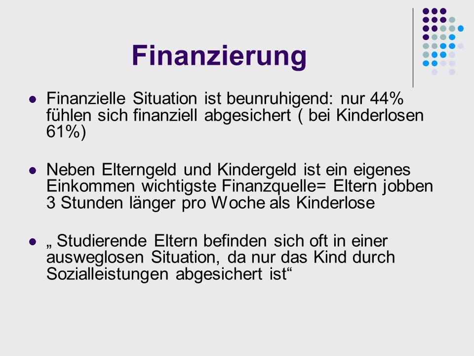 Finanzierung Finanzielle Situation ist beunruhigend: nur 44% fühlen sich finanziell abgesichert ( bei Kinderlosen 61%)