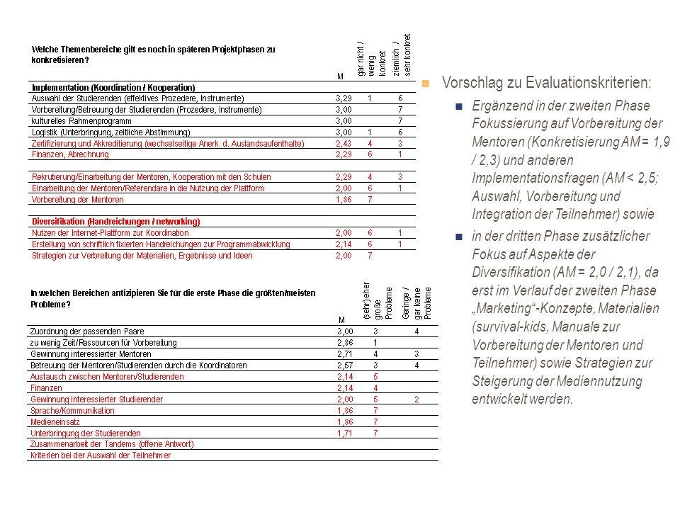 Vorschlag zu Evaluationskriterien: