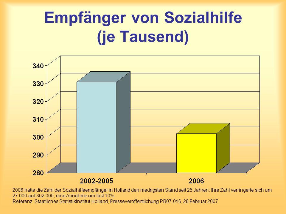 Empfänger von Sozialhilfe (je Tausend)