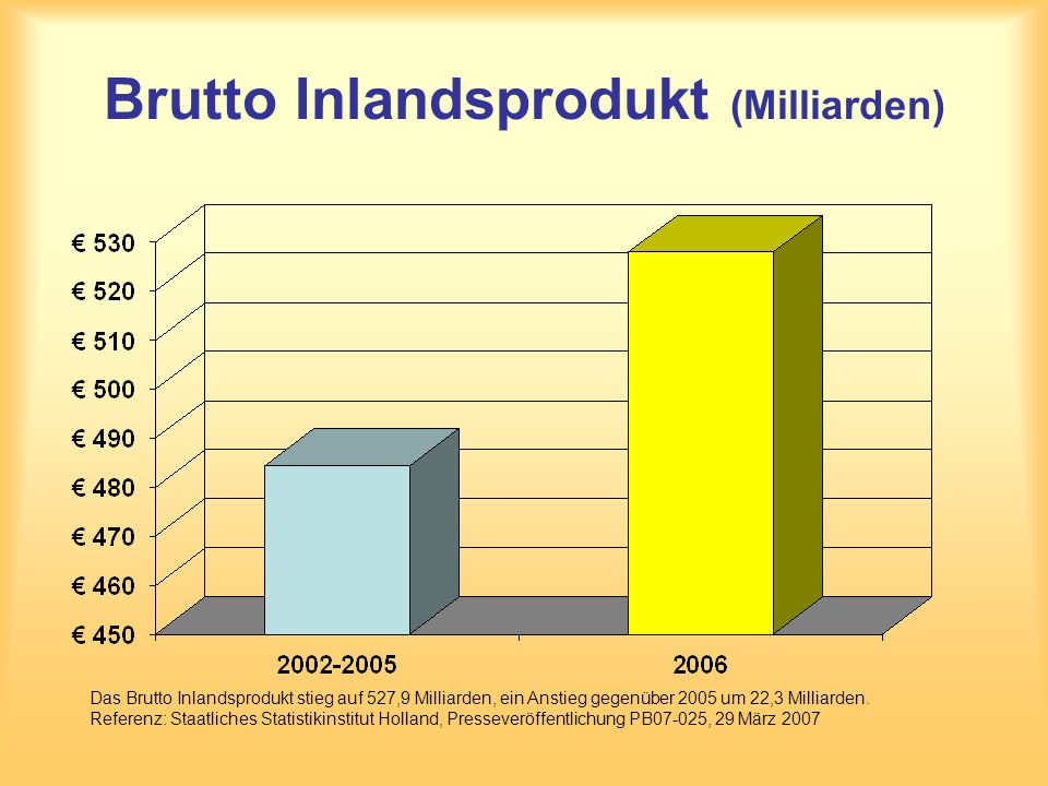 Brutto Inlandsprodukt (Milliarden)