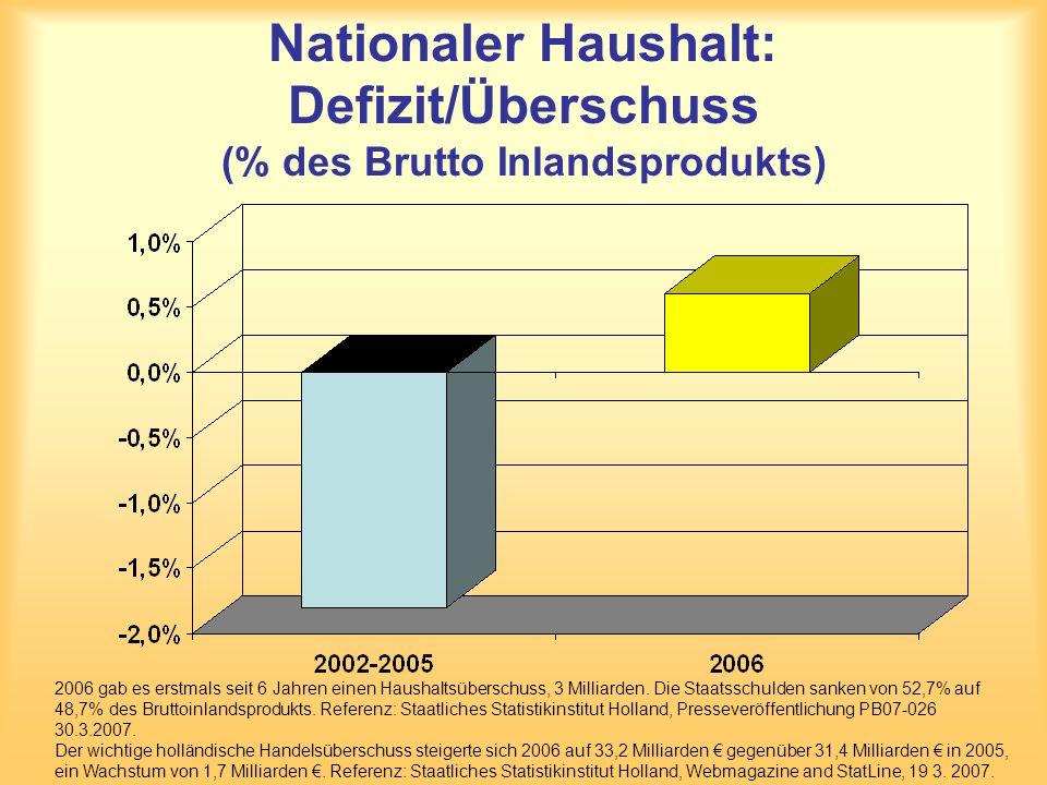 Nationaler Haushalt: Defizit/Überschuss (% des Brutto Inlandsprodukts)
