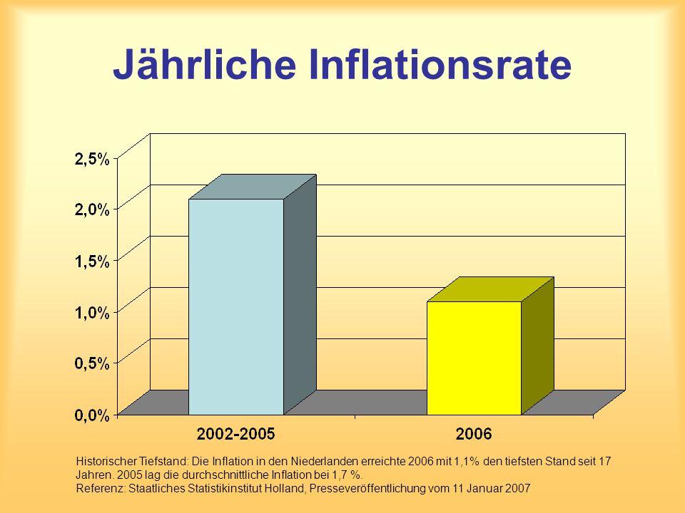 Jährliche Inflationsrate