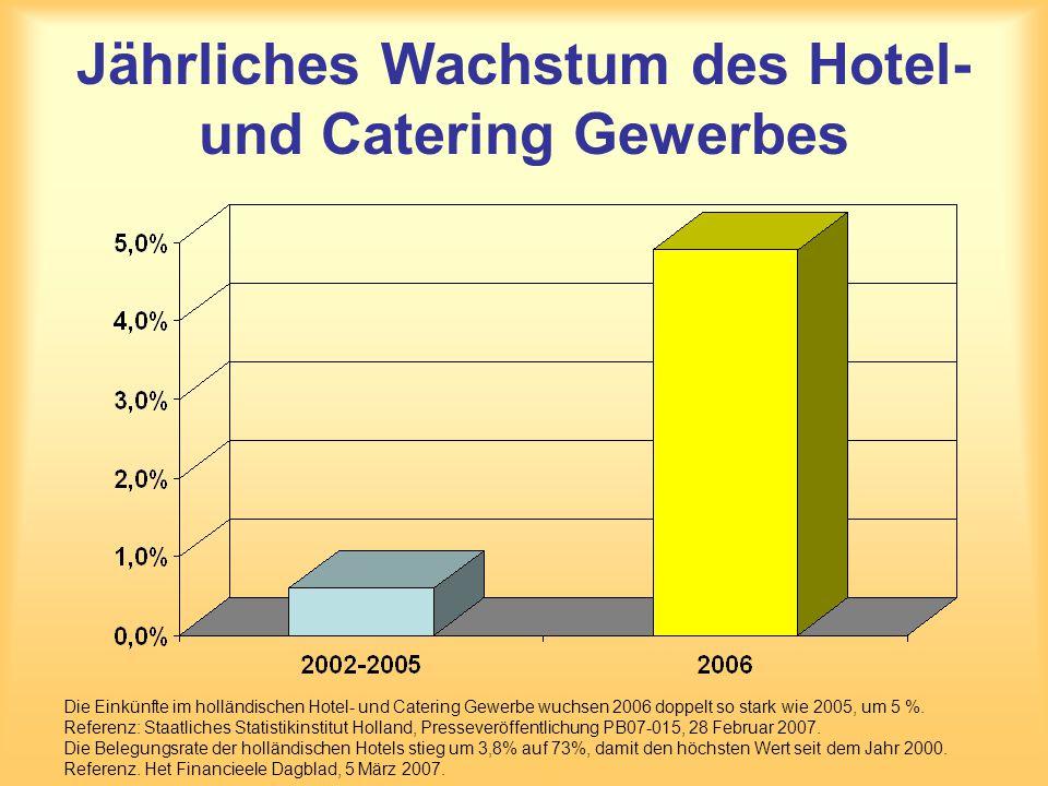 Jährliches Wachstum des Hotel- und Catering Gewerbes
