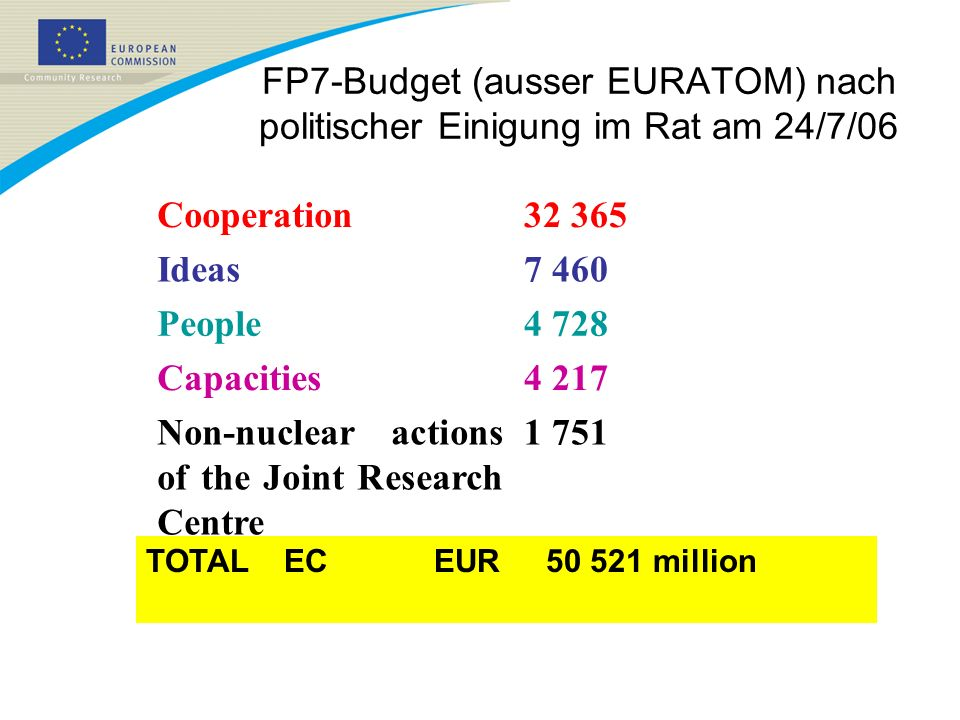 Non-nuclear actions of the Joint Research Centre 4 217 Capacities