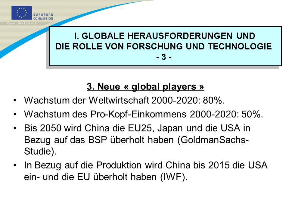 Wachstum der Weltwirtschaft 2000-2020: 80%.