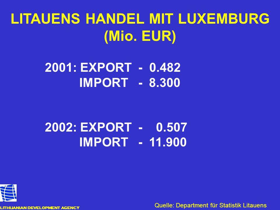 LITAUENS HANDEL MIT LUXEMBURG (Mio. EUR)