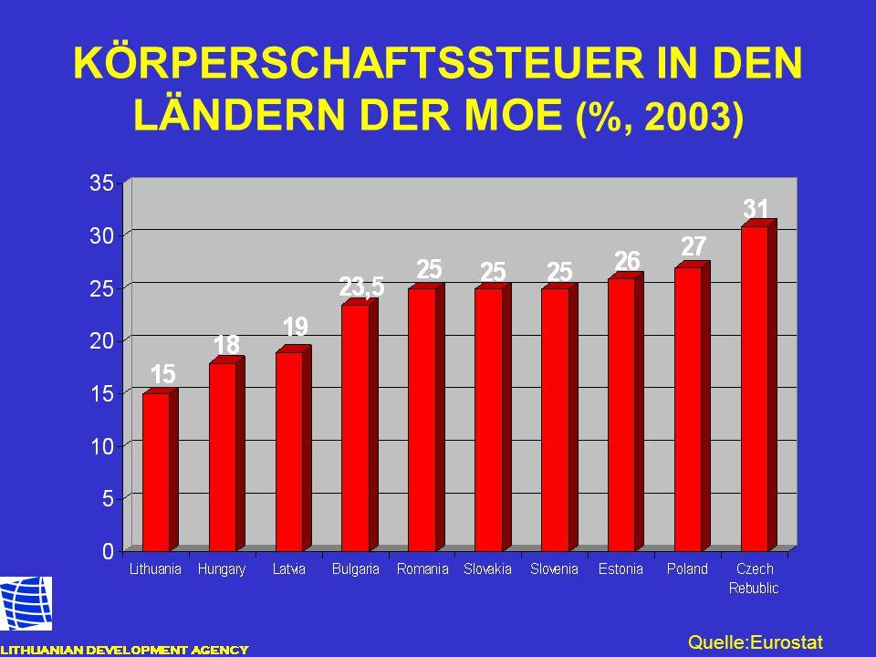 KÖRPERSCHAFTSSTEUER IN DEN LÄNDERN DER MOE (%, 2003)