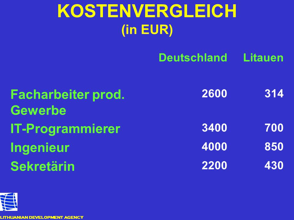 KOSTENVERGLEICH (in EUR)