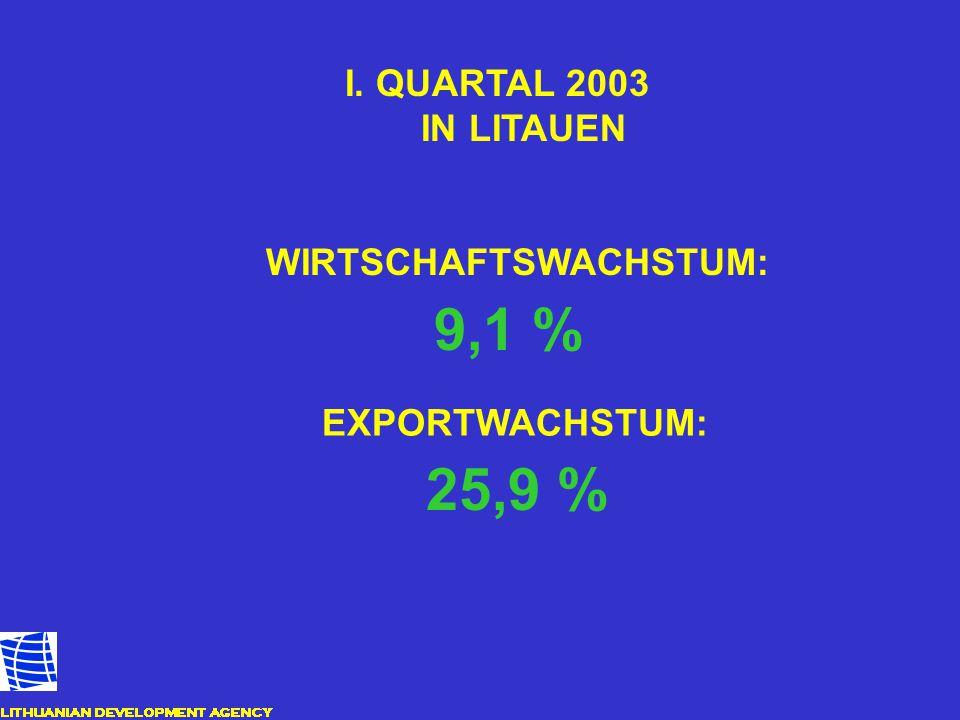 9,1 % 25,9 % IN LITAUEN WIRTSCHAFTSWACHSTUM: EXPORTWACHSTUM: