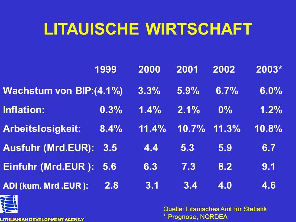 LITAUISCHE WIRTSCHAFT