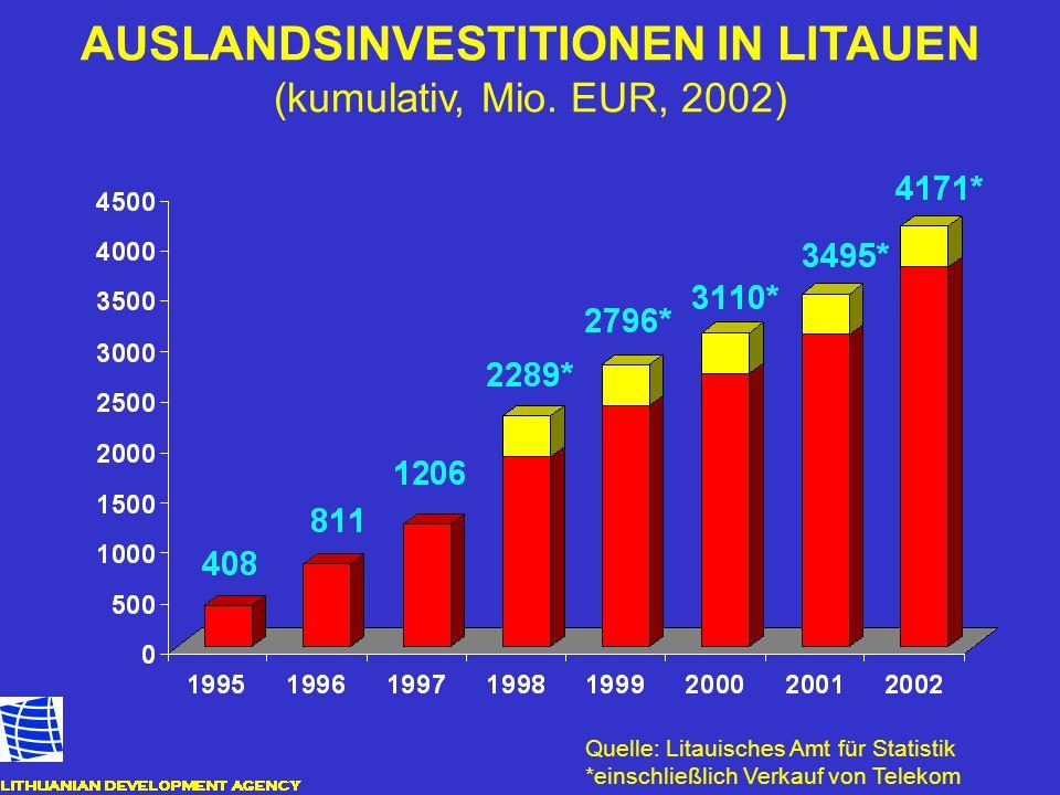 AUSLANDSINVESTITIONEN IN LITAUEN