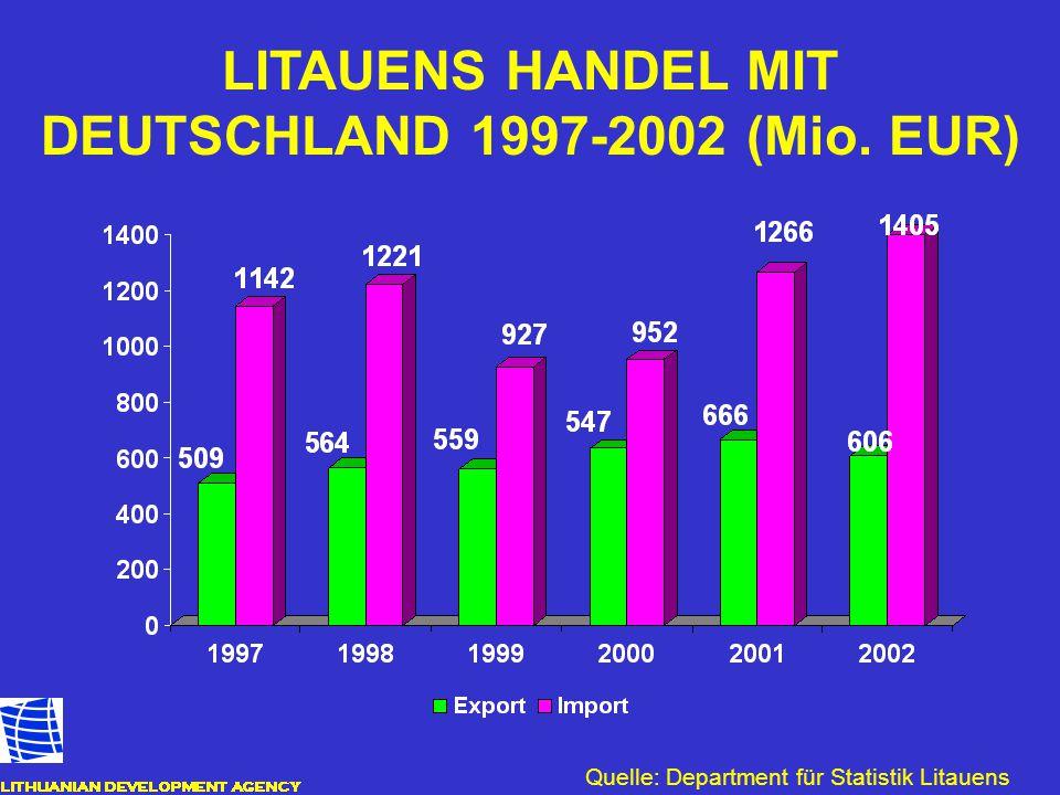 LITAUENS HANDEL MIT DEUTSCHLAND 1997-2002 (Mio. EUR)