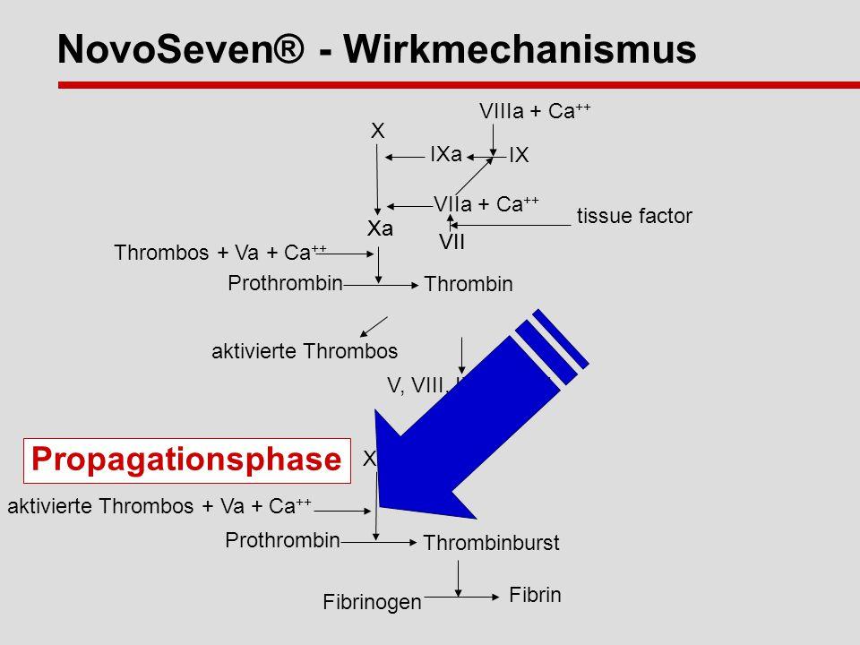 NovoSeven® - Wirkmechanismus