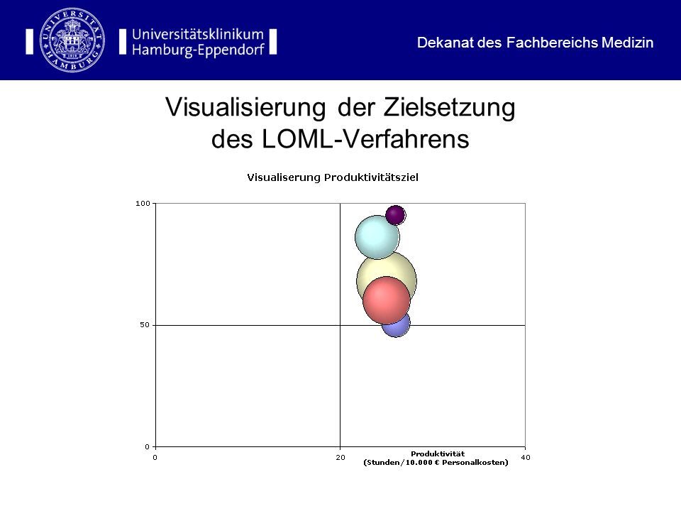 Visualisierung der Zielsetzung des LOML-Verfahrens