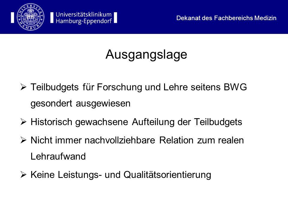 AusgangslageTeilbudgets für Forschung und Lehre seitens BWG gesondert ausgewiesen. Historisch gewachsene Aufteilung der Teilbudgets.