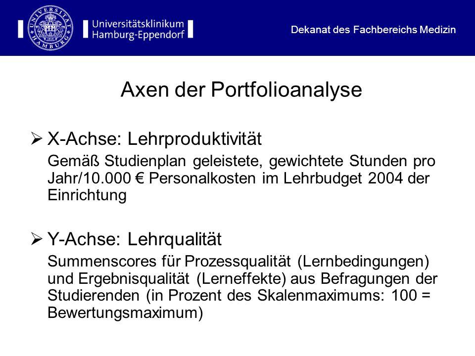 Axen der Portfolioanalyse