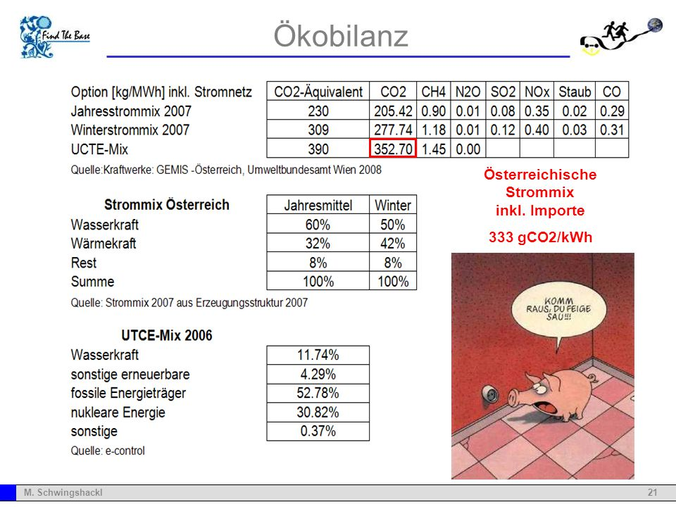 Österreichische Strommix inkl. Importe