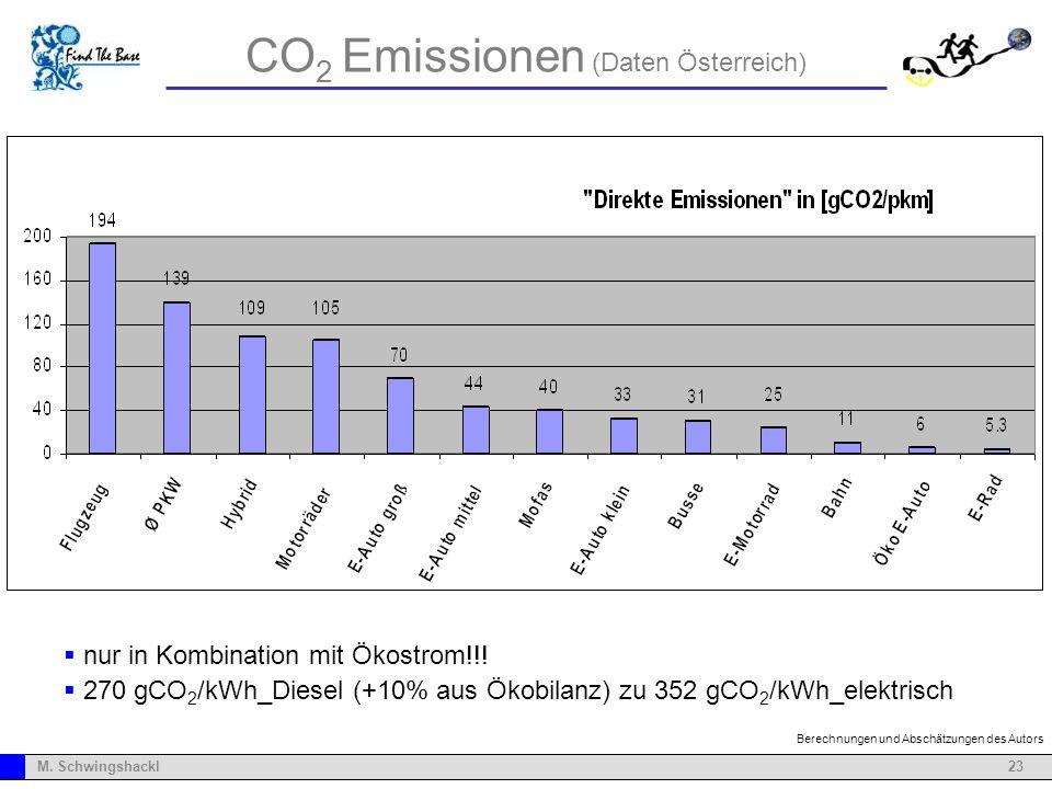 CO2 Emissionen (Daten Österreich)