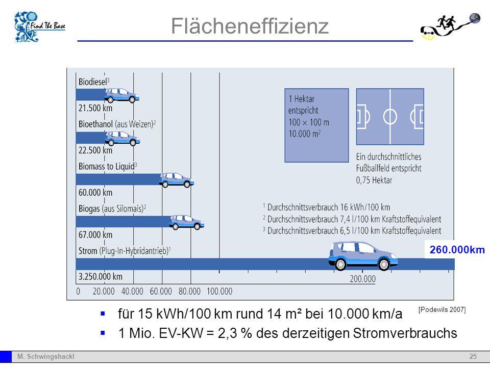Flächeneffizienz für 15 kWh/100 km rund 14 m² bei 10.000 km/a