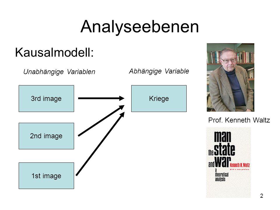 Analyseebenen Kausalmodell: Unabhängige Variablen Abhängige Variable